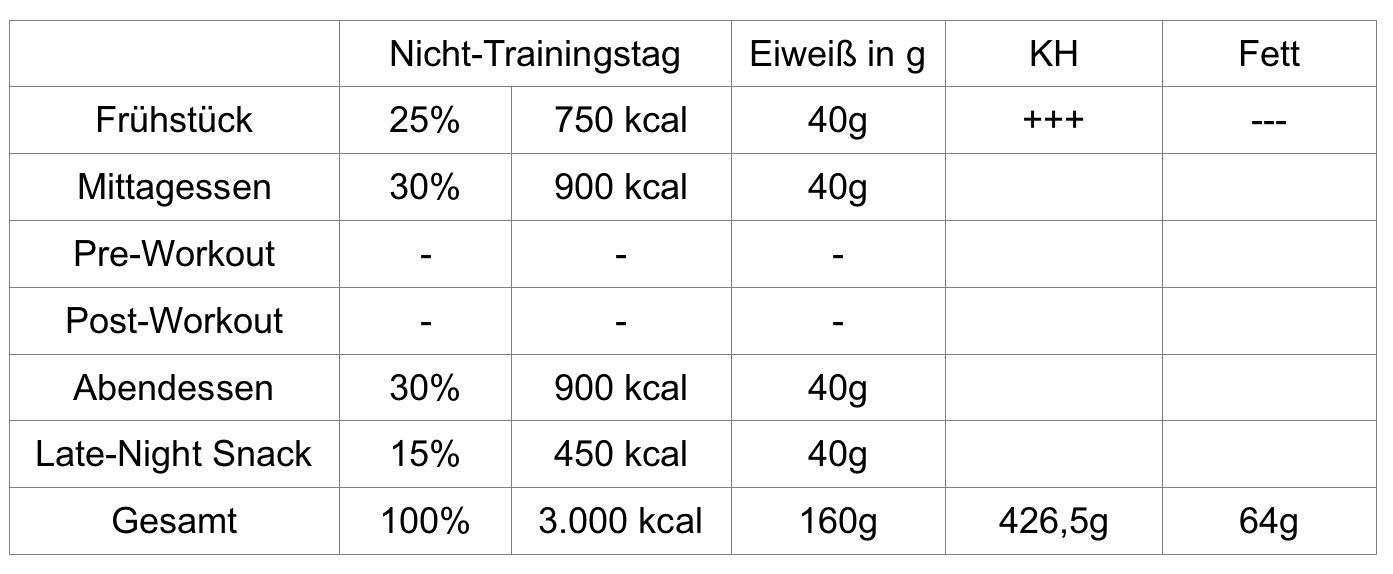 Verteilung Kalorien Nicht-Trainingstag